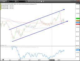 Chevron Stock Quote 99 Amazing Trade Of The Day Dip A Toe Into Chevron Corporation InvestorPlace