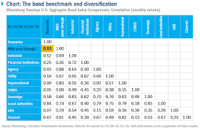 Bloomberg Barclays Us Aggregate Bond Index Chart Chart The Bond Benchmark And Diversification Columbia