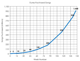 I Tunes Music Store 1 Billion Songs Sale Achievement