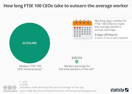 It Works Pay Chart 2018 Chart How Long Ftse 100 Ceos Take To Outearn The Average