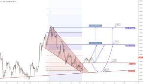 Usd Try Chart Dollar Lira Rate Tradingview