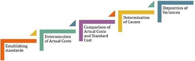 Standard Costing Formula Chart What Is Standard Costing Definition Need And Process
