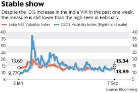India Vix Today Chart A Smug India Vix Despite Jitters In Sensex Nifty