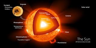 parts of the sun what are the parts of the sun universe today