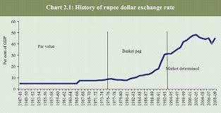 Icici Bank India Currency Exchange Rates