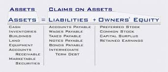 Assets Liabilities Equity Chart Accounting Equation Assets Liabilities Capital