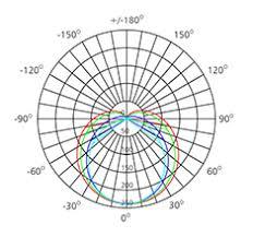 Led Beam Angle Chart 12 Watts 900mm T5 Led Tube Upshine Lighting