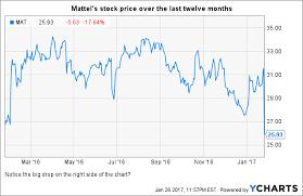 Mattel Is Down But It Is Not Out Mattel Inc Nasdaq Mat