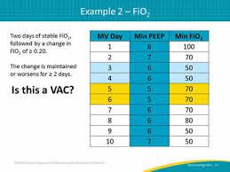 Monitoring Ventilator Associated Events Facilitator Guide