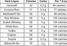 unthinkable nutrition facts vodka of mind boggling nutrition facts vodka