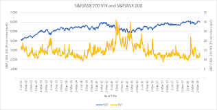 Asx 100 Chart S P Asx 200 Vix Index Standard And Poors Asx
