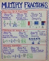 Big Fraction Chart Maths For Kids Multiplying Fractions Anchor Chart