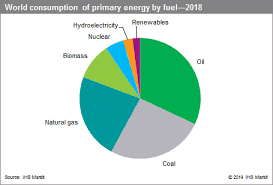 Us Energy Consumption Pie Chart Energy Chemical Economics Handbook Ceh Ihs Markit