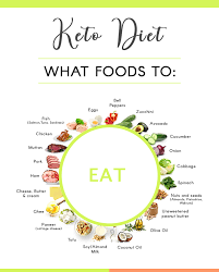 Indian Keto Diet Plan For Vegetarian And Non Vegetarian