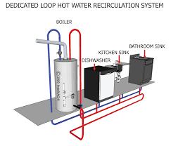 Kitchen Sink Air Gap Dedicated Loop Hot Water Recirculation System