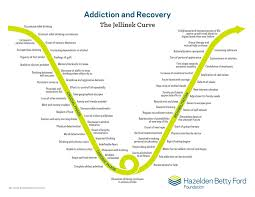 Alcohol Abuse Chart Stages Of Alcoholism Signs Symptoms Treatment Hazelden