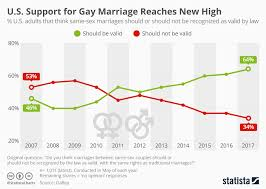 Support of gay marriages