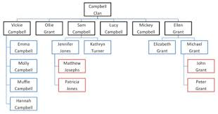 Family Tree Flow Chart Prof Lee Townsend