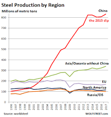Asia Steel Price Chart Who Dominates Global Steel Production Trade Wolf Street