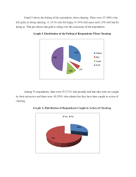 research paper on academic cheating distribution of frequent time the respondents cheat 19