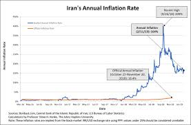 Irans Death Spiral 40 Years And Counting