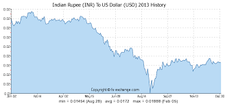Indian Rupee Inr To Us Dollar Usd Currency Exchange Today