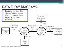 Accounting Flowchart Template New Accounts Receivable Flow Chart Template Lovely Systems Documentation