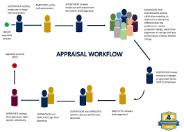 Annual Appraisal Workflow Human Resources