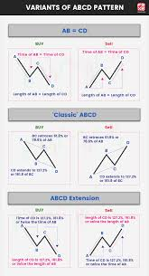 Abcd Pattern 3 Tips To Get Better Accuracy With The Chart