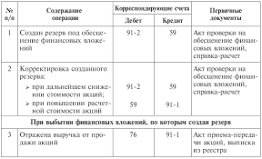 Таблица Типовые корреспонденции по учету расчетов с поставщиками