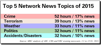 News Network Bias Chart Bias By The Minute Tallying The Network News Agenda In 2015