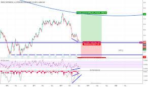 San Stock Price And Chart Nyse San Tradingview