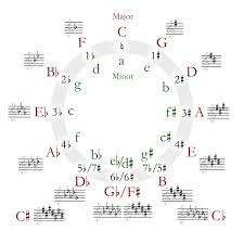 Harmonic Mixing Chart What Is The Difference Between The Circle Of Fifths And The
