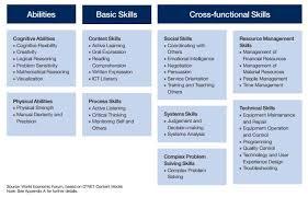Customer Service Orientation Skills The Importance Of Problem Solving Skills Cothink Academy