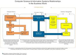 Information Technology Chart Computer Science Vs Information Technology Difference Between