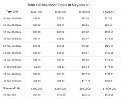 Life Insurance Quote Canada Adorable Term Life Quotes Staggering Term Life Insurance Debt 48 Term Life
