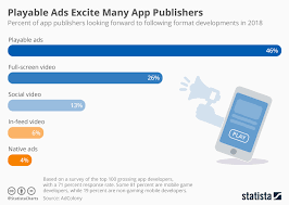 Chart Game App Chart Playable Ads Excite App Publishers Most Statista