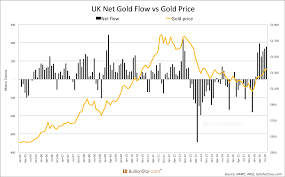 Gld Vs Gold Price Chart The Great Physical Gold Supply Demand Illusion Koos Jansen