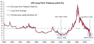 Us Treasury Yields Are At Historic Lows Business Insider