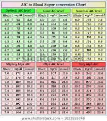 A1c Chart Blood Sugar Levels Luxury A 1 C Blood Sugar
