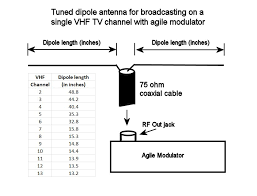 creating a home tv transmitter for example to build an antenna for broadcasting on channel 3 cut each dipole wire to 44 2 inches in length to build an antenna tuned for channel 12