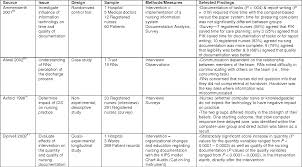 Table 2 From Chapter 49 Documentation And The Nurse Care