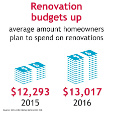 Renovation Budgets Home Renovation Budgets Rise As Canadians Shift To Outdoor Projects