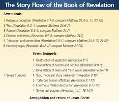 Book Of Revelation Chart Infographic The Story Flow Of The Book Of Revelation