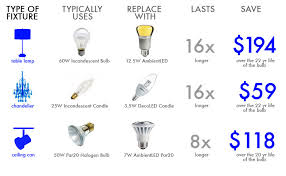 Led Light Illumination Chart Federal Light Ban Bulb Types Inhabitat Green Design