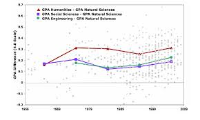 High School Grade Point Average Chart Gpa Letter Grade Scale