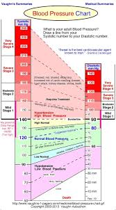 Charts Of Blood Pressure Blood Pressure Too Low Chart The Aahl