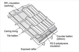 how to attach corrugated metal roofing searching for corrugated metal roofing installation really encourage insulation