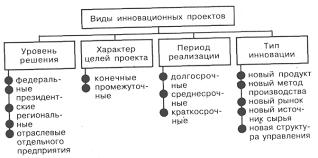 Порядок формирования инновационных проектов Реферат Классификация инновационных проектов