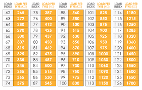 Commercial Tyre Load Rating Chart Read How To Find Out Load And Speed Ratings Of Your Car